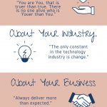 Infographic about 52 blogs for your small business!
